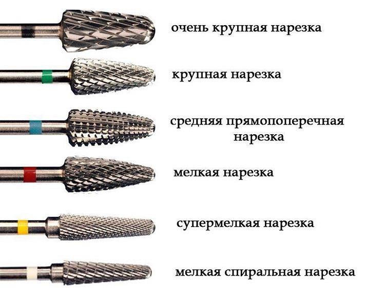 Классификация инструментов